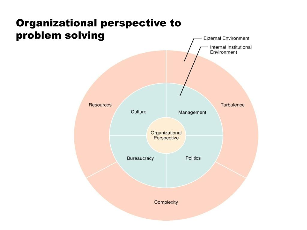 Organizational perspective to problem solving
