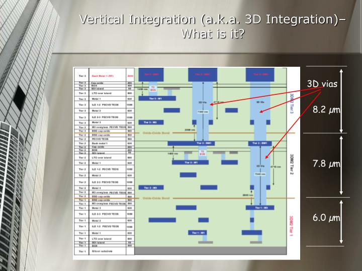 Vertical integration a k a 3d integration what is it1