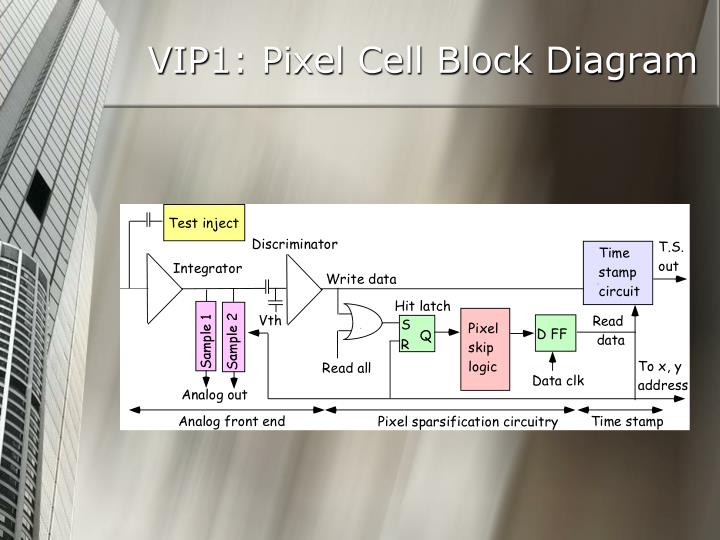 VIP1: Pixel Cell Block Diagram