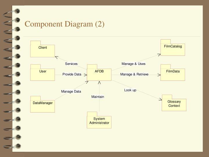 Component Diagram (2)