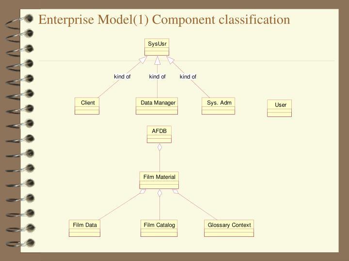 Enterprise Model(1) Component classification