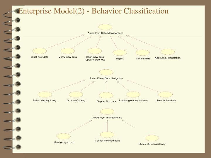 Enterprise Model(2) - Behavior Classification
