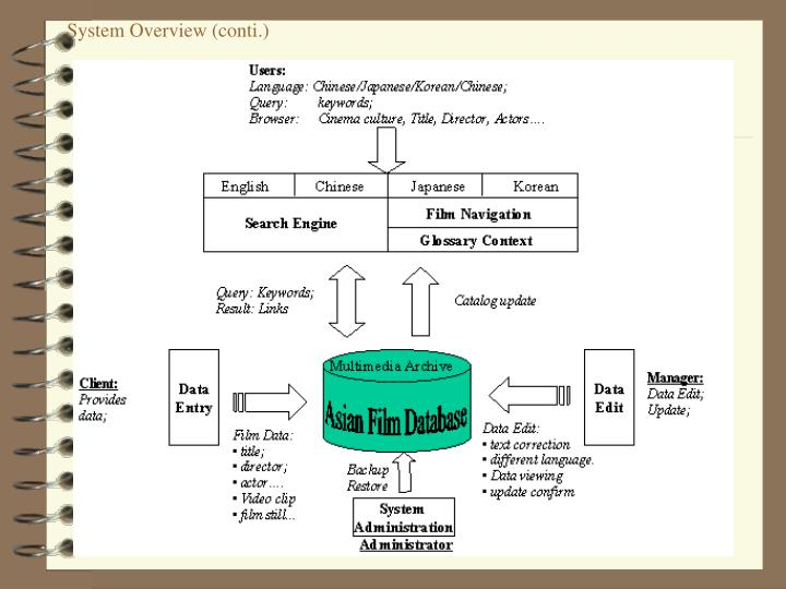 System Overview (conti.)