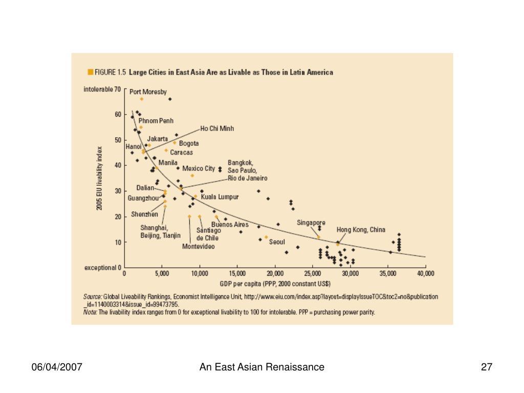 An East Asian Renaissance