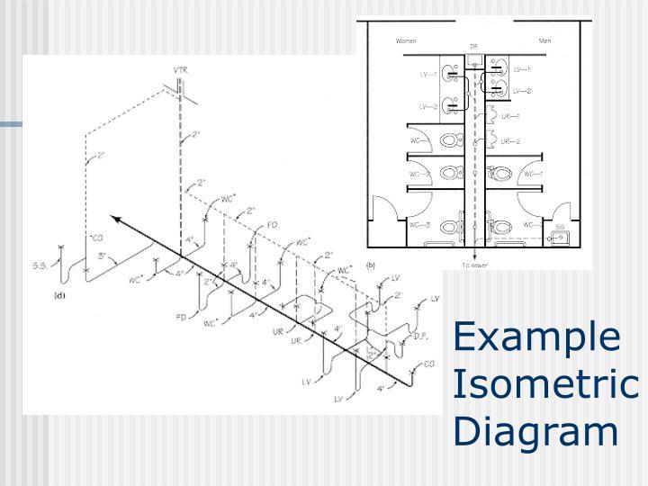 ppt dwv fundamentals powerpoint presentation id 478036