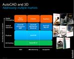 autocad and 3d addressing multiple markets