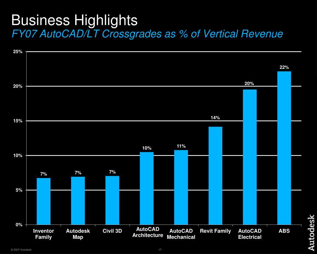 Business Highlights