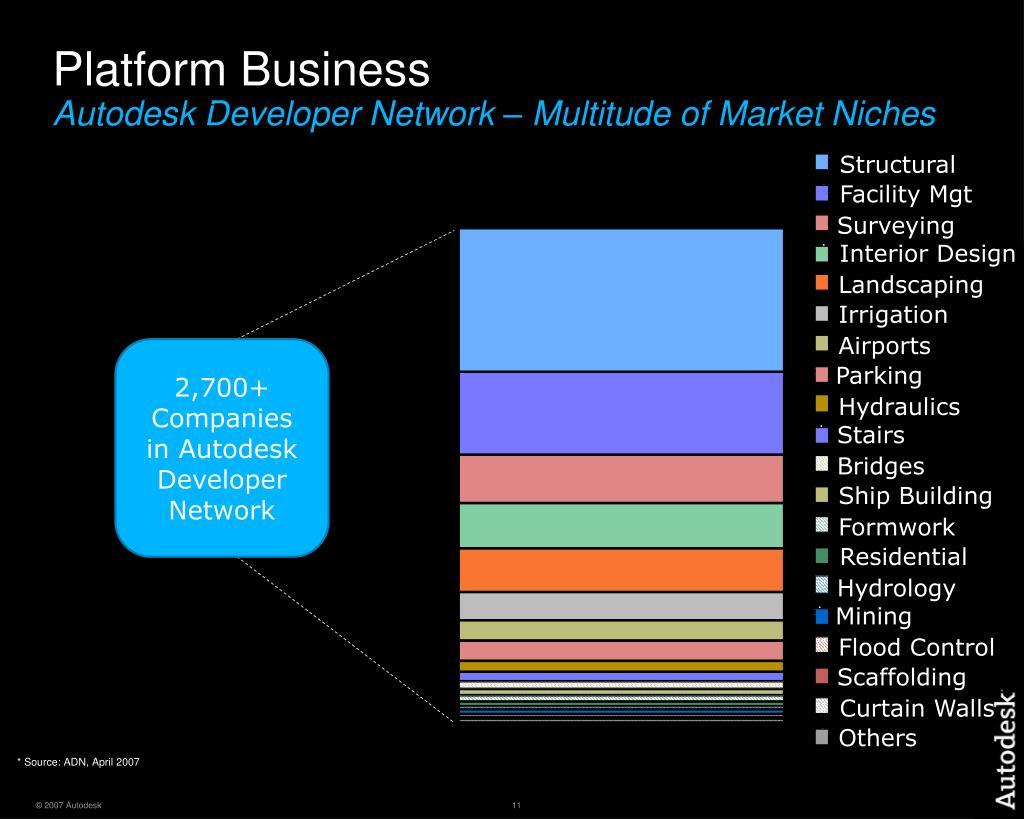 Platform Business