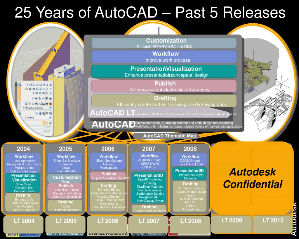 25 Years of AutoCAD – Past 5 Releases