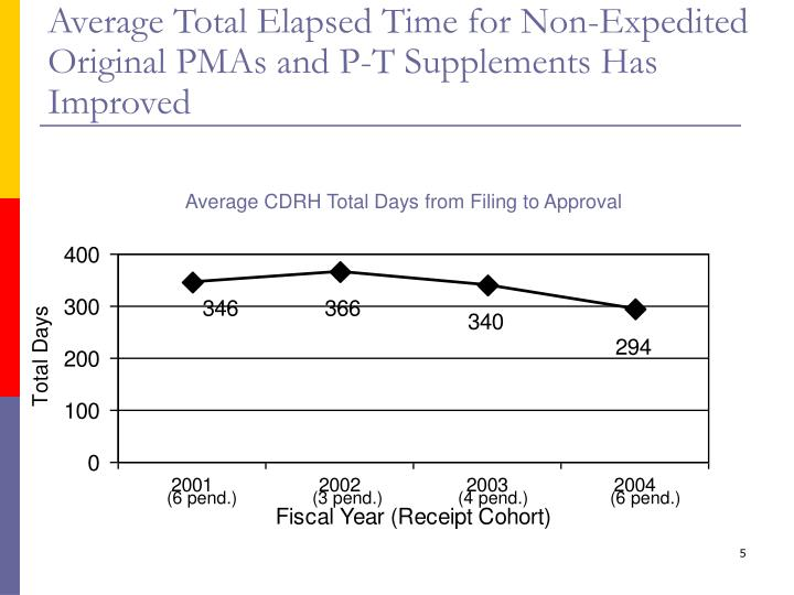 Average Total Elapsed Time for Non-Expedited Original PMAs and P-T Supplements Has Improved