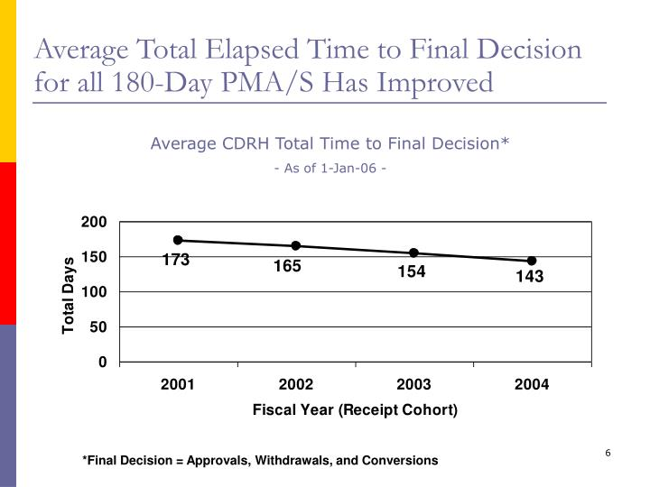 Average Total Elapsed Time to Final Decision for all 180-Day PMA/S Has Improved