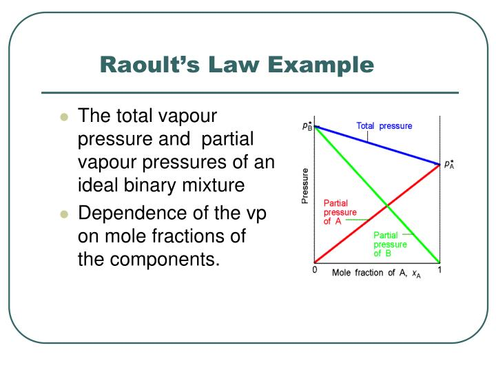 Raoult's Law Example