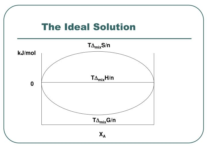 The Ideal Solution