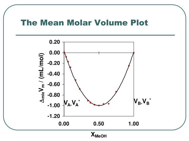 The Mean Molar Volume Plot