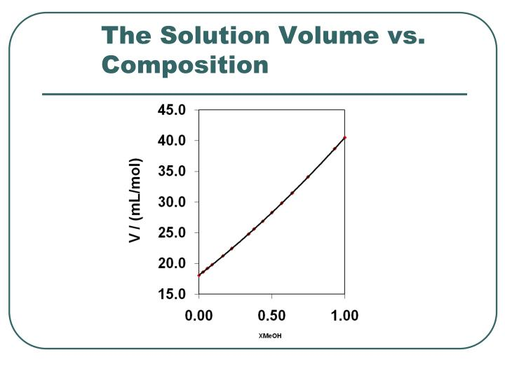 The Solution Volume vs. Composition