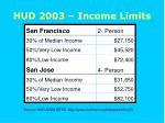 hud 2003 income limits