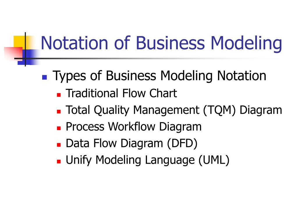Notation of Business Modeling