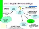 modelling and systems design