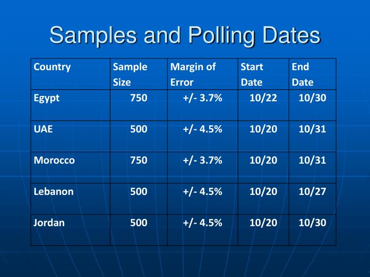 Samples and Polling Dates