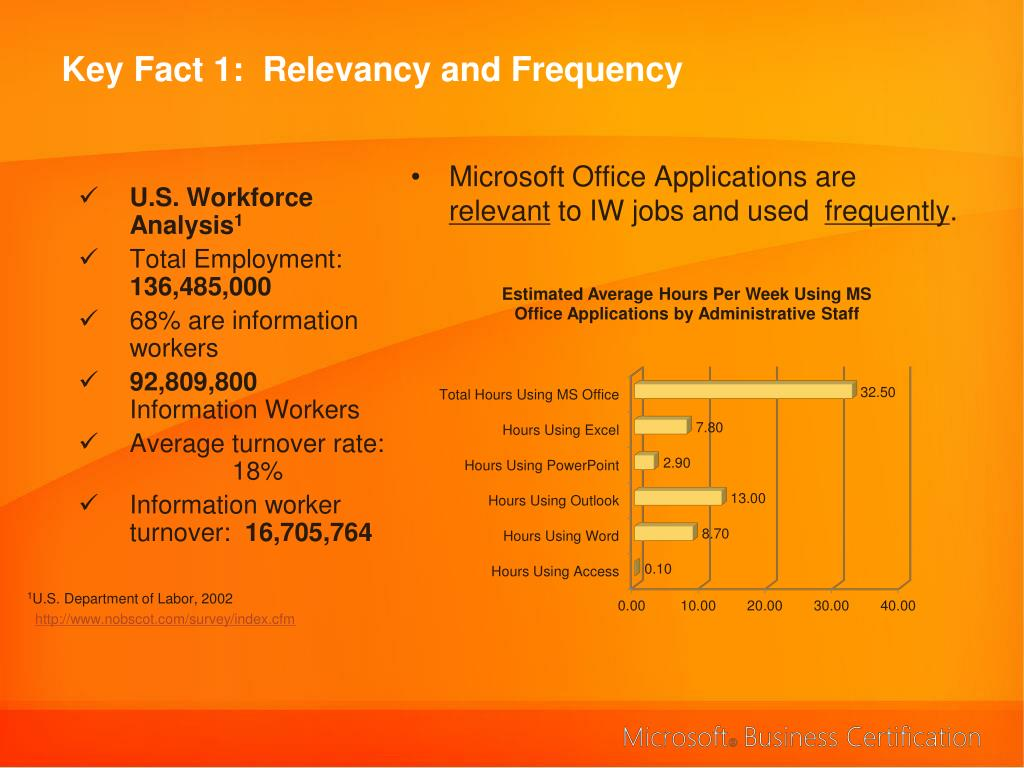 Key Fact 1:  Relevancy and Frequency