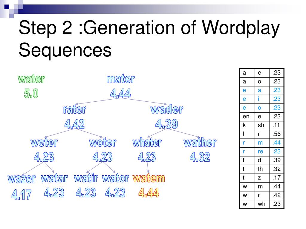 Step 2 :Generation of Wordplay Sequences