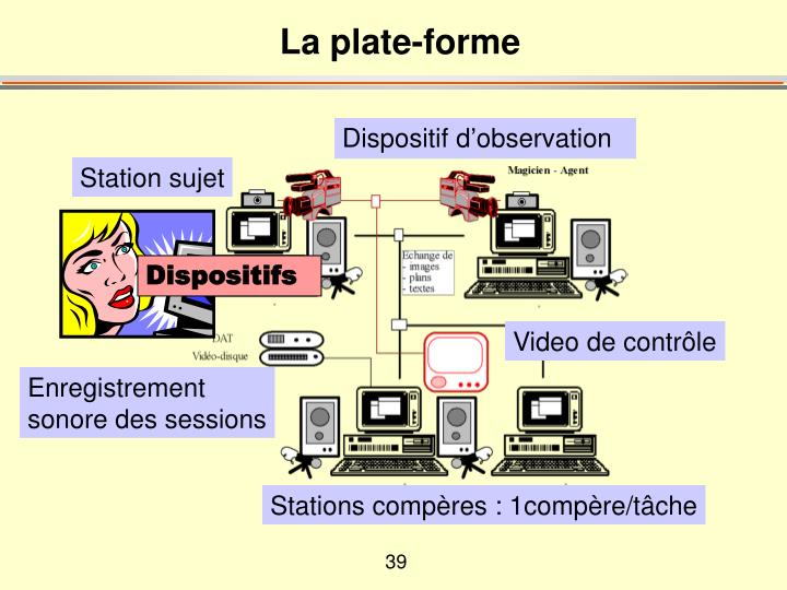 Dispositifs