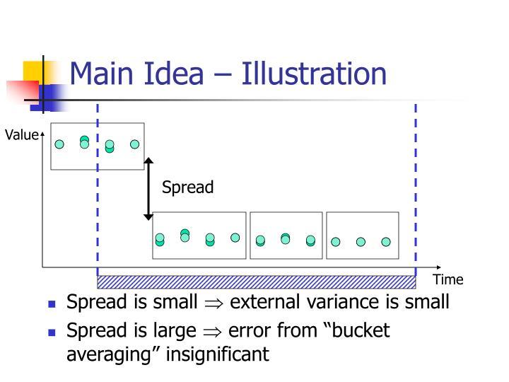 Main Idea – Illustration
