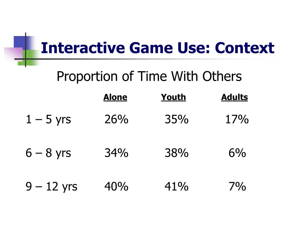 Proportion of Time With Others