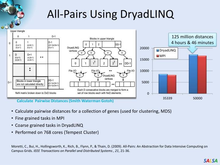 All-Pairs Using DryadLINQ