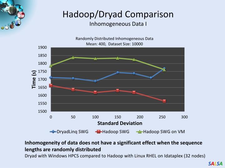 Hadoop/Dryad Comparison
