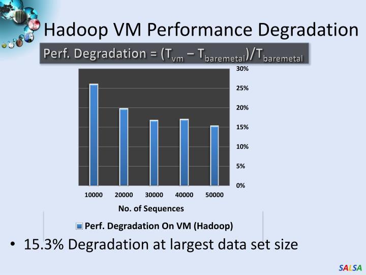 Hadoop VM Performance Degradation