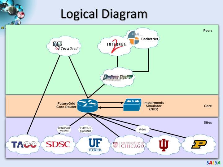 Logical Diagram