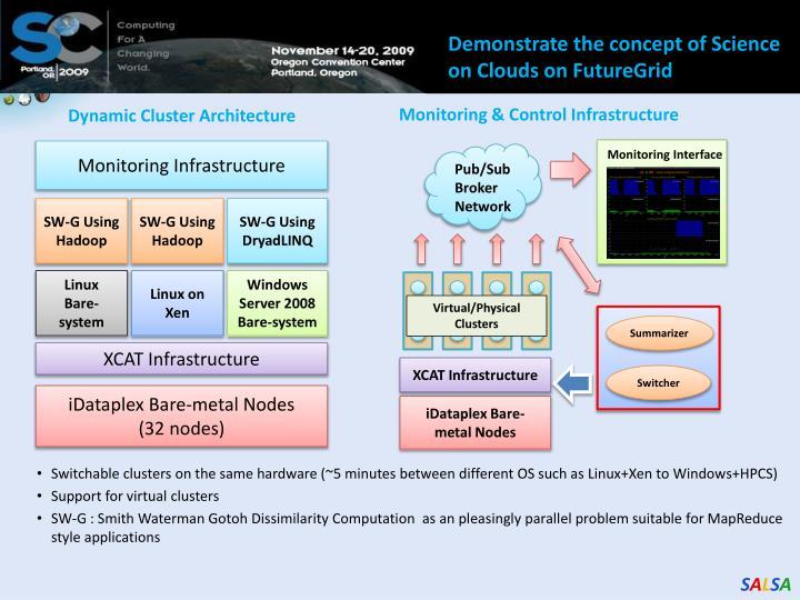 SALSAHPCDynamic Virtual Cluster on