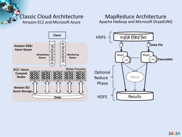 Classic Cloud Architecture