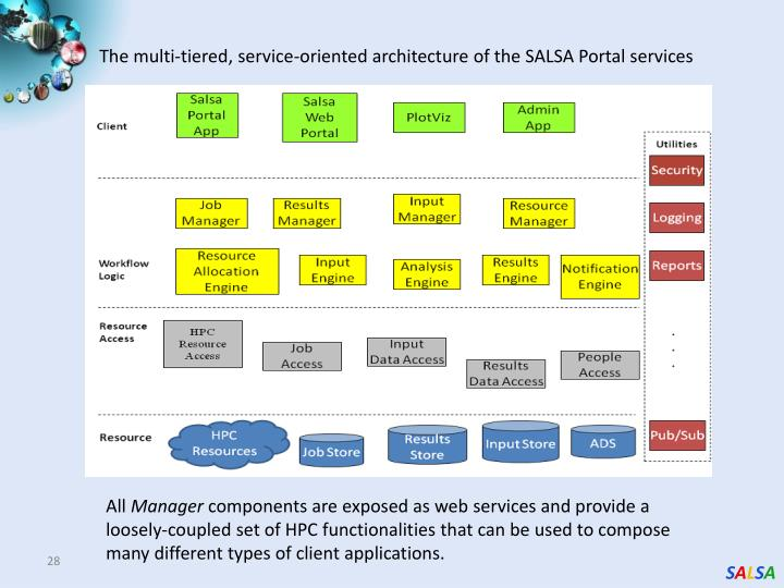 The multi-tiered, service-oriented architecture of the SALSA Portal services