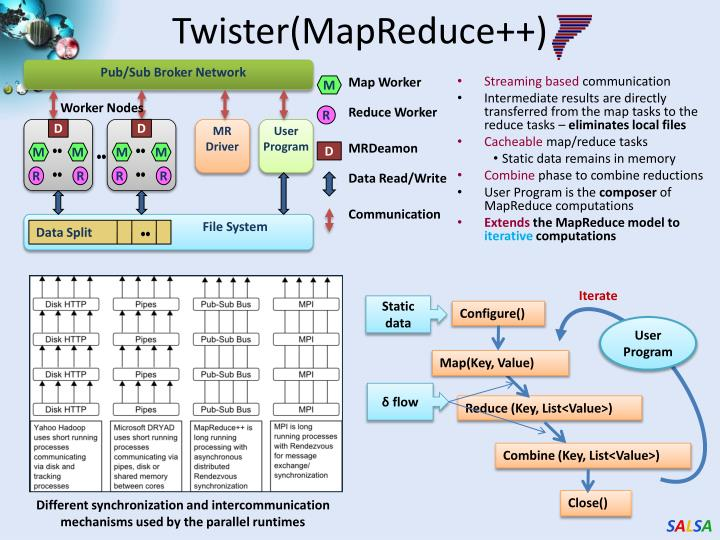 Twister(MapReduce++)