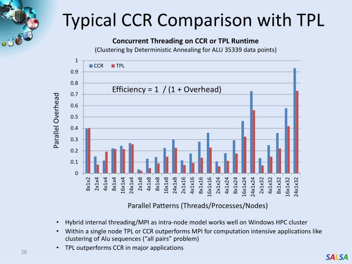Typical CCR Comparison with TPL