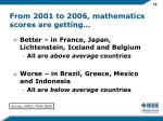 from 2001 to 2006 mathematics scores are getting