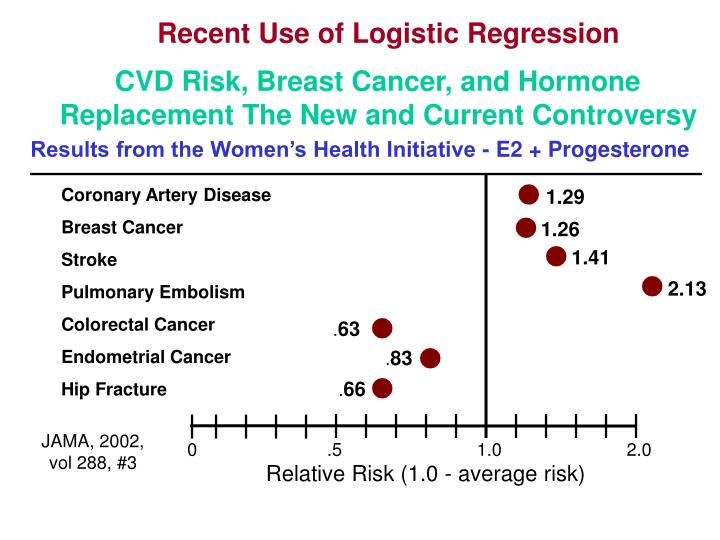 Recent Use of Logistic Regression