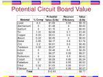 potential circuit board value