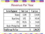 revenue per year