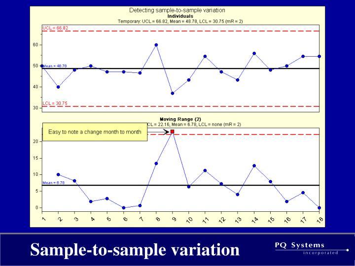 Sample-to-sample variation