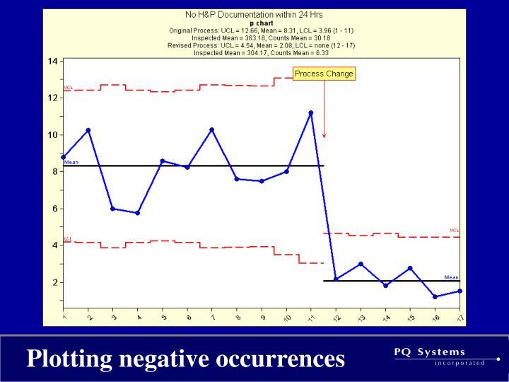 Plotting negative occurrences