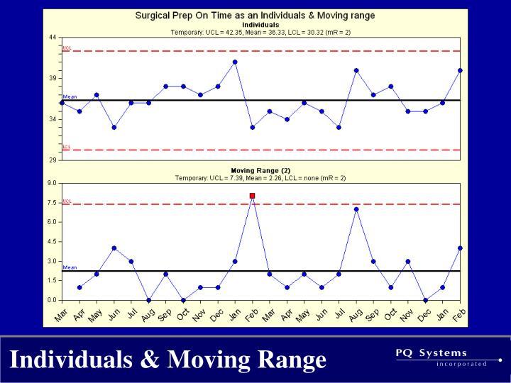 Individuals & Moving Range