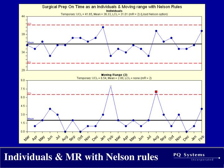 Individuals & MR with Nelson rules