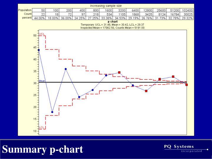 Summary p-chart