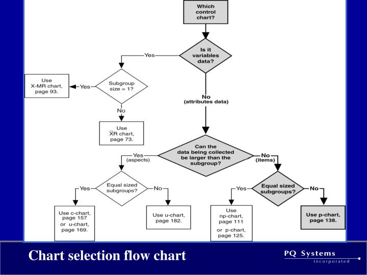 Chart selection flow chart
