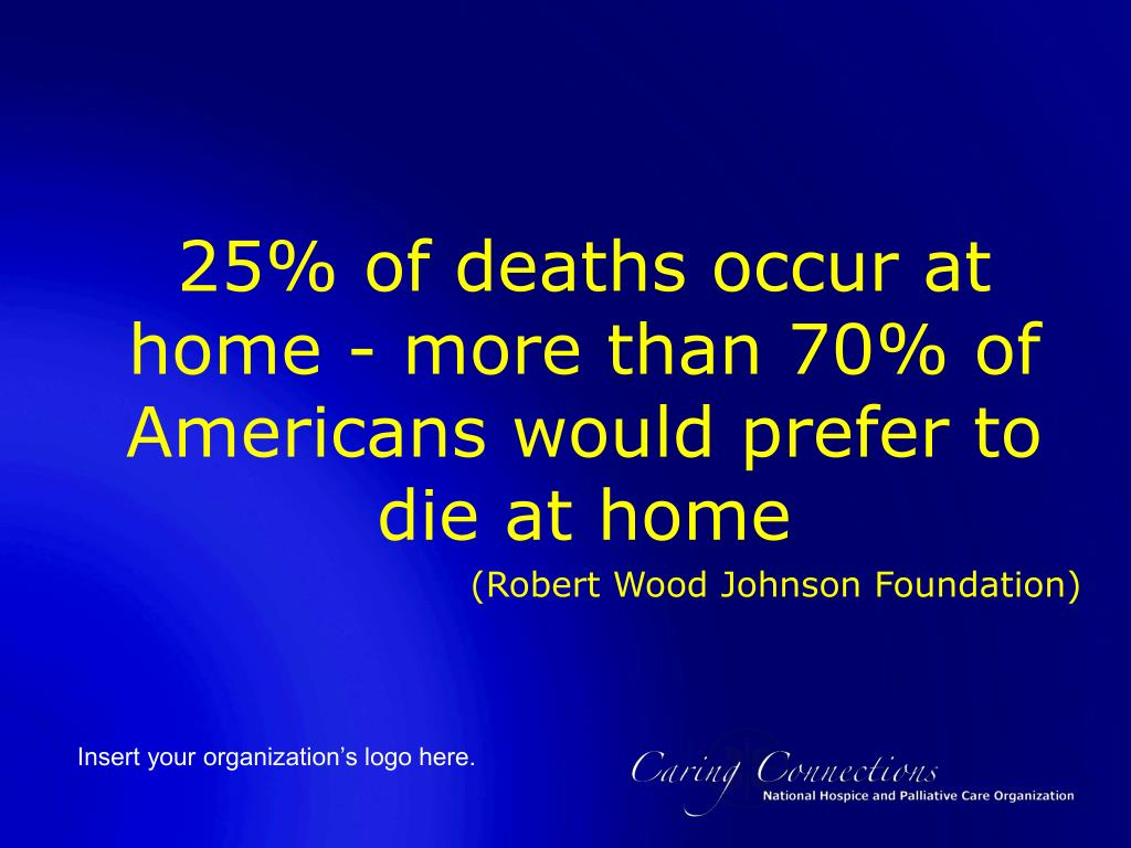 25% of deaths occur at home - more than 70% of Americans would prefer to die at home