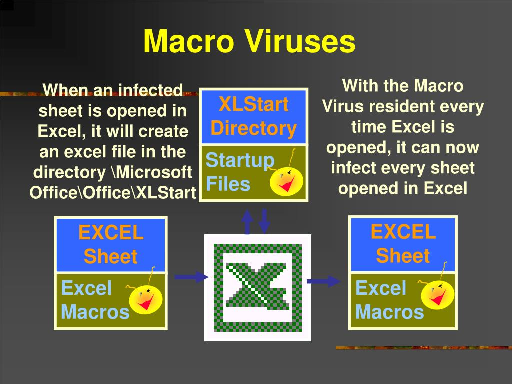 PPT - Computer Viruses & Other Malware PowerPoint Presentation - ID