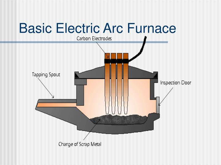 comparison between electric arc furnace and Consteel® and conventional eaf: a comparison of stability of the electric arcs and protective layer which reduces arc radiation to the furnace.